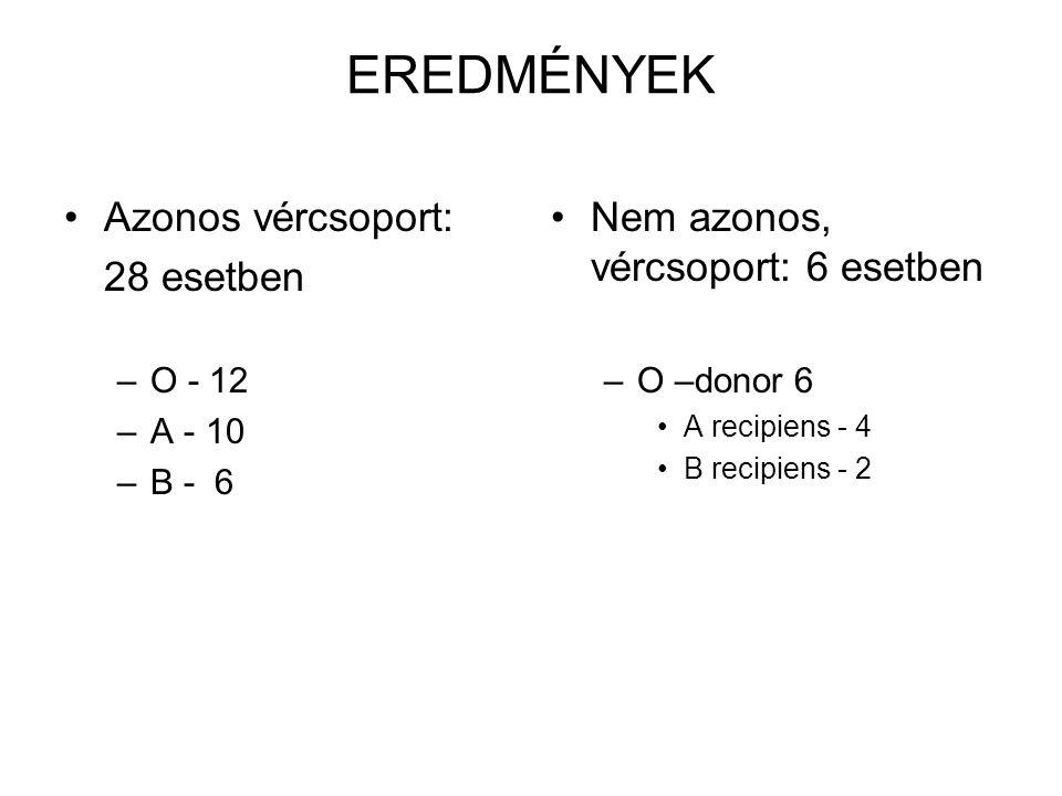 EREDMÉNYEK Azonos vércsoport: 28 esetben –O - 12 –A - 10 –B - 6 Nem azonos, vércsoport: 6 esetben –O –donor 6 A recipiens - 4 B recipiens - 2