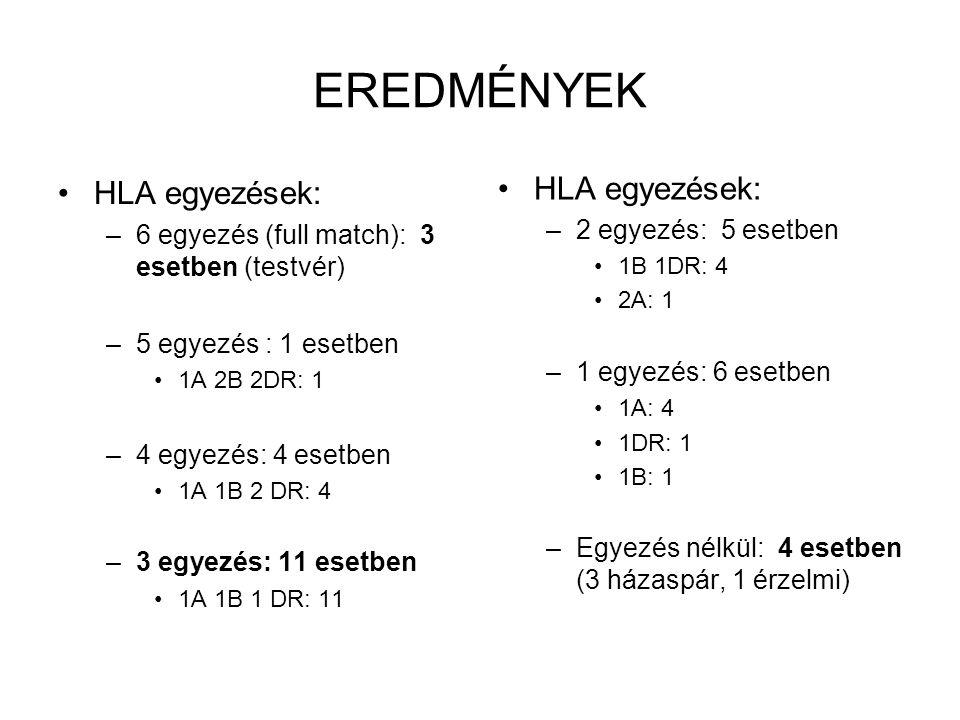 EREDMÉNYEK HLA egyezések: –6 egyezés (full match): 3 esetben (testvér) –5 egyezés : 1 esetben 1A 2B 2DR: 1 –4 egyezés: 4 esetben 1A 1B 2 DR: 4 –3 egye