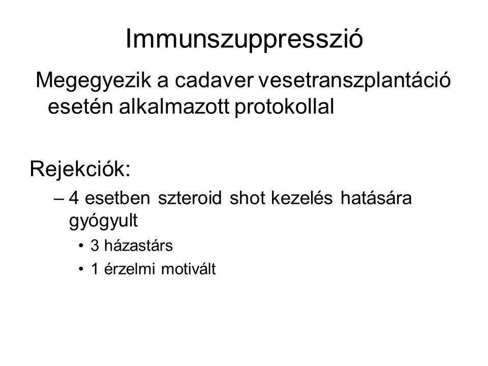 Immunszuppresszió Megegyezik a cadaver vesetranszplantáció esetén alkalmazott protokollal Rejekciók: –4 esetben szteroid shot kezelés hatására gyógyul