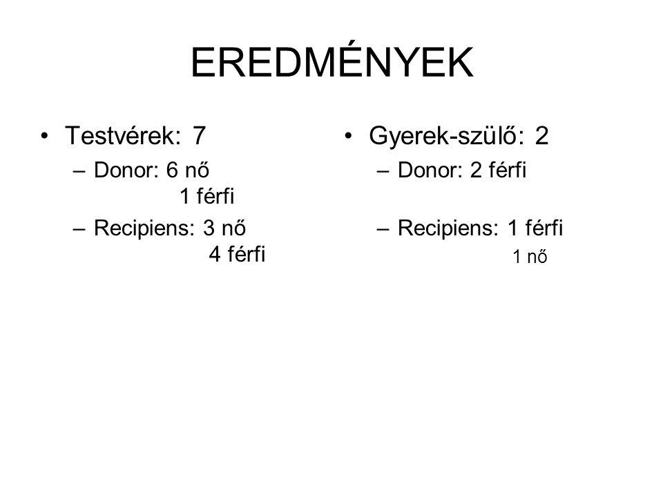 EREDMÉNYEK Testvérek: 7 –Donor: 6 nő 1 férfi –Recipiens: 3 nő 4 férfi Gyerek-szülő: 2 –Donor: 2 férfi –Recipiens: 1 férfi 1 nő