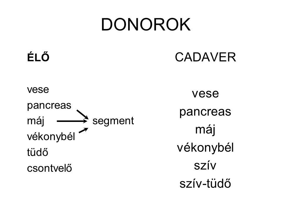 DONOROK ÉLŐ vese pancreas máj segment vékonybél tüdő csontvelő CADAVER vese pancreas máj vékonybél szív szív-tüdő