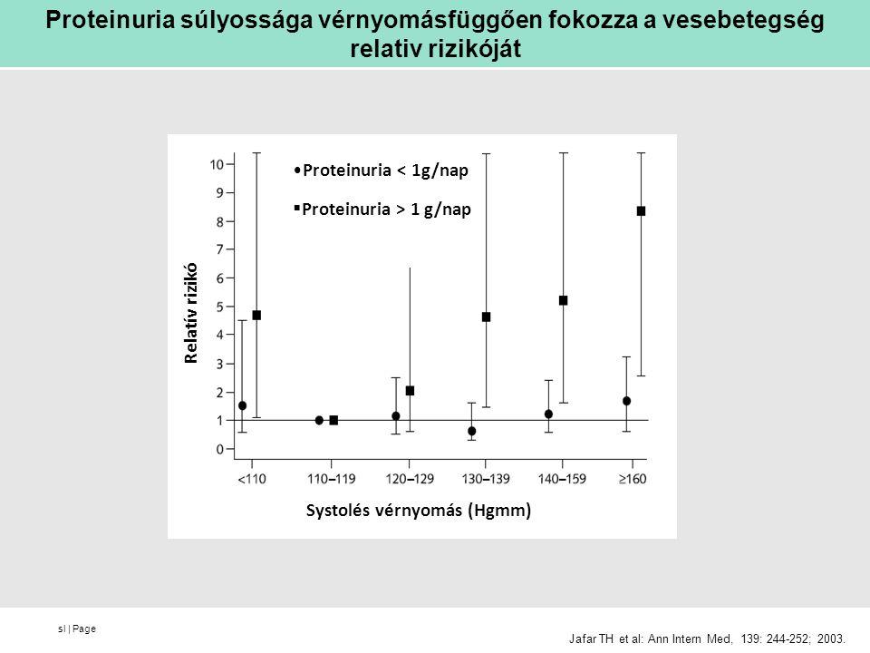 sl   Page Jafar TH et al: Ann Intern Med, 139: 244-252; 2003. Proteinuria súlyossága vérnyomásfüggően fokozza a vesebetegség relativ rizikóját Systolé