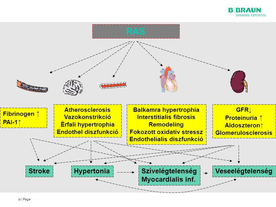 sl   Page Fibrinogen ↑ PAI-1 ↑ Atherosclerosis Vazokonstrikció Érfali hypertrophia Endothel diszfunkció Balkamra hypertrophia Interstitialis fibrosis