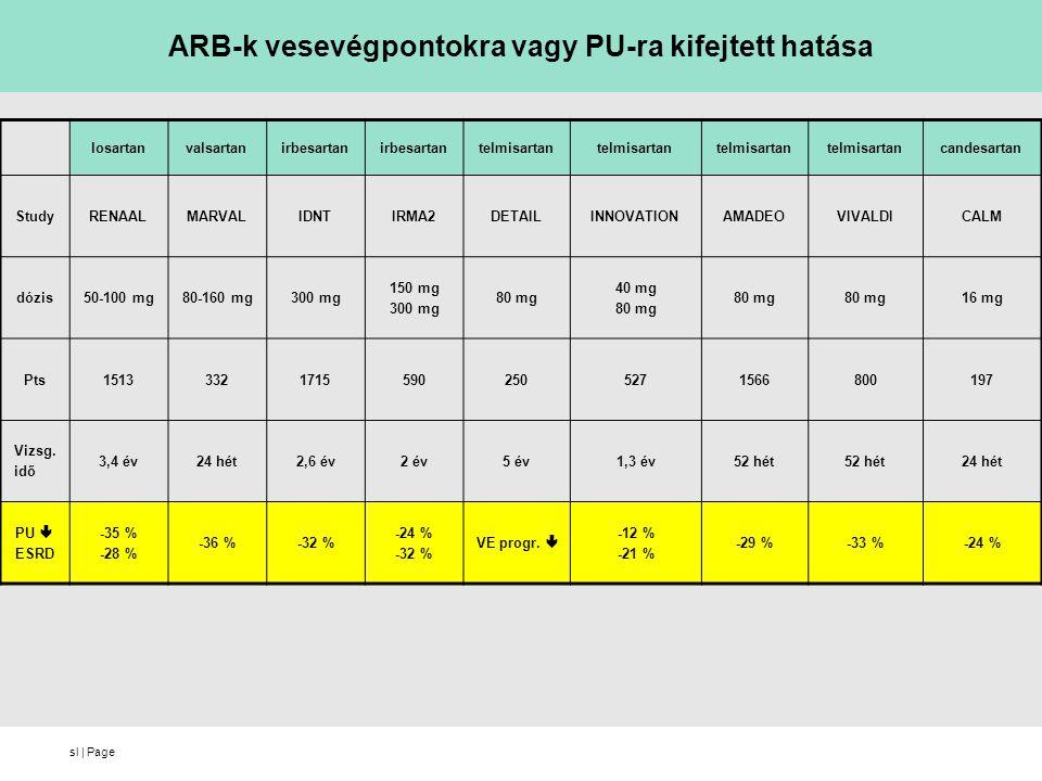 sl   Page ARB-k vesevégpontokra vagy PU-ra kifejtett hatása losartanvalsartanirbesartan telmisartan candesartan StudyRENAALMARVALIDNTIRMA2DETAILINNOVA