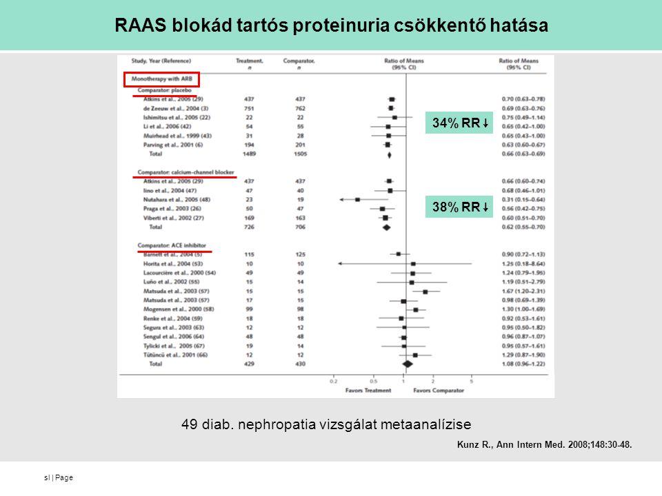 sl   Page RAAS blokád tartós proteinuria csökkentő hatása 34% RR ↓ 38% RR ↓ Kunz R., Ann Intern Med. 2008;148:30-48. 49 diab. nephropatia vizsgálat me