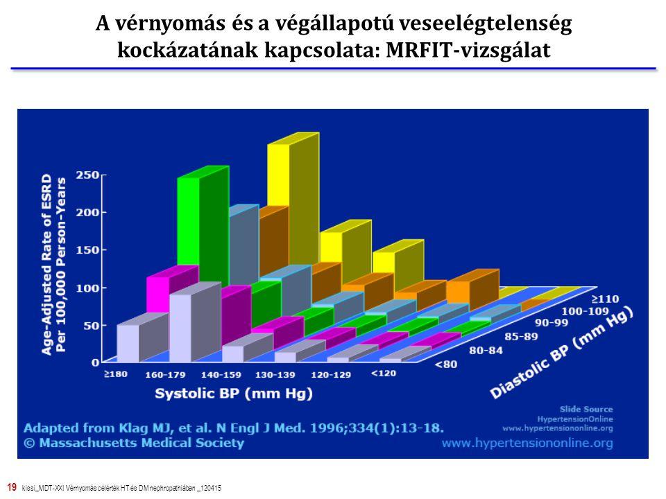 19 kissi_MDT-XXI Vérnyomás célérték HT és DM nephropathiában _120415 A vérnyomás és a végállapotú veseelégtelenség kockázatának kapcsolata: MRFIT-vizsgálat