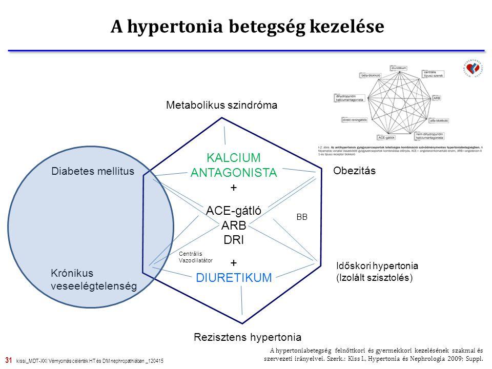 31 kissi_MDT-XXI Vérnyomás célérték HT és DM nephropathiában _120415 Metabolikus szindróma Obezitás Időskori hypertonia (Izolált szisztolés) Rezisztens hypertonia Diabetes mellitus Krónikus veseelégtelenség KALCIUM ANTAGONISTA + ACE-gátló ARB DRI + DIURETIKUM BB Centrális Vazodilatátor Jermendy Gy.