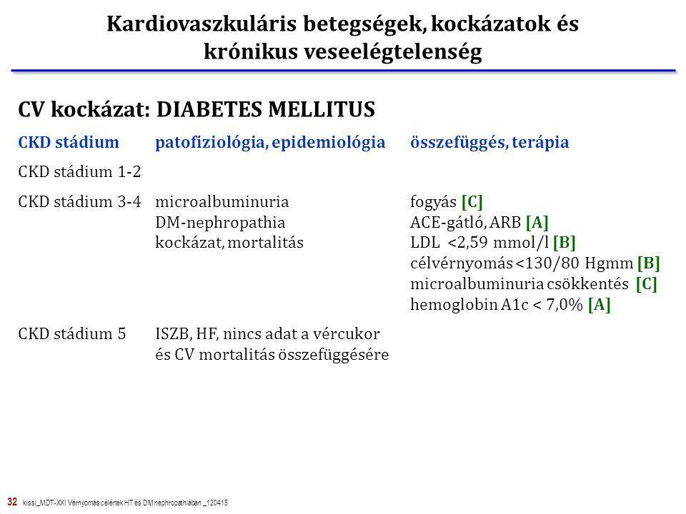 32 kissi_MDT-XXI Vérnyomás célérték HT és DM nephropathiában _120415 Kardiovaszkuláris betegségek, kockázatok és krónikus veseelégtelenség CV kockázat: DIABETES MELLITUS CKD stádiumpatofiziológia, epidemiológia összefüggés, terápia CKD stádium 1-2 CKD stádium 3-4microalbuminuria fogyás [C] DM-nephropathia ACE-gátló, ARB [A] kockázat, mortalitás LDL <2,59 mmol/l [B] célvérnyomás <130/80 Hgmm [B] microalbuminuria csökkentés [C] hemoglobin A1c < 7,0% [A] CKD stádium 5ISZB, HF, nincs adat a vércukor és CV mortalitás összefüggésére