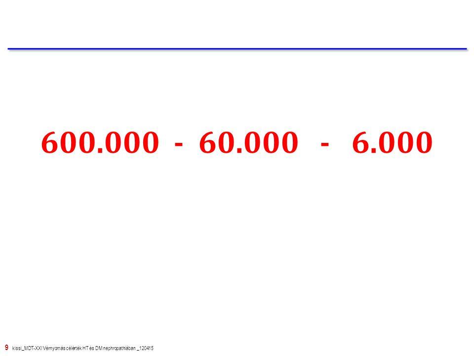 """10 kissi_MDT-XXI Vérnyomás célérték HT és DM nephropathiában _120415 600.000 - 60.000 - 6.000 Hypertonia Diabetes mellitus Obesitas Primér vesebetegség Belgyógyászat Diabetológia Nefrológia Hypertonológia egyéb Vesepótló kezelés Hemodialízis és peritonealis dialízis GFR < 60 ml/perc CKD 3-4 GFR < 30 ml/perc CKD 4 GFR < 10 ml/perc CKD 5 és 5D A krónikus vesebetegség, veseelégtelenség """"mérőszámai Magyarországon"""