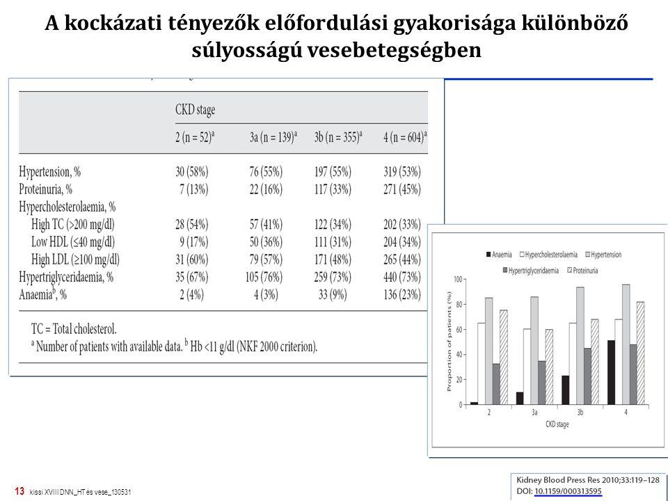 13 kissi XVIII DNN_HT és vese_130531 A kockázati tényezők előfordulási gyakorisága különböző súlyosságú vesebetegségben