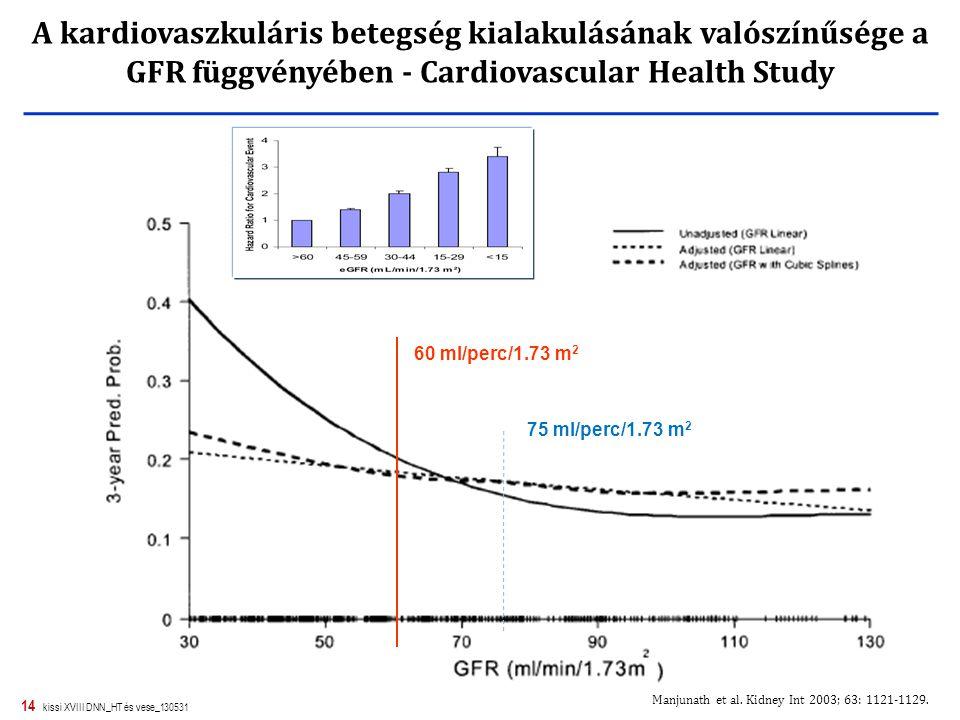 14 kissi XVIII DNN_HT és vese_130531 A kardiovaszkuláris betegség kialakulásának valószínűsége a GFR függvényében - Cardiovascular Health Study Manjun