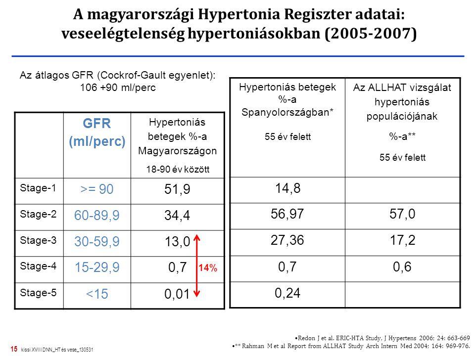 15 kissi XVIII DNN_HT és vese_130531 Az átlagos GFR (Cockrof-Gault egyenlet): 106 +90 ml/perc A magyarországi Hypertonia Regiszter adatai: veseelégtel