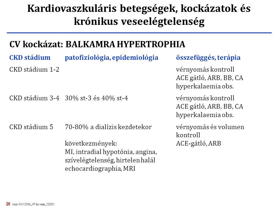 26 kissi XVIII DNN_HT és vese_130531 Kardiovaszkuláris betegségek, kockázatok és krónikus veseelégtelenség CV kockázat: BALKAMRA HYPERTROPHIA CKD stád