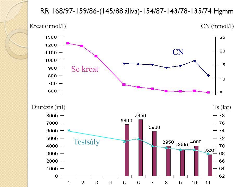 Urológia RR 168/97-159/86-(145/88 állva)-154/87-143/78-135/74 Hgmm Diurézis Testsúly Diurézis (ml)Ts (kg) CN Kreat (umol/l)CN (mmol/l) Se kreat
