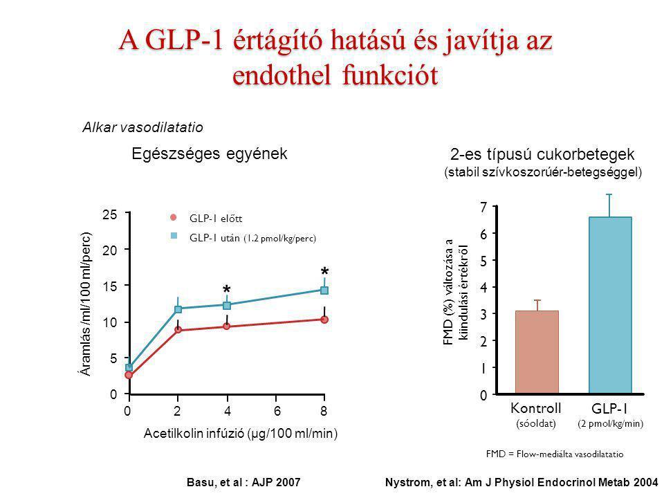 * * A GLP-1 értágító hatású és javítja az endothel funkciót Basu, et al : AJP 2007 Egészséges egyének 25 20 15 10 5 0 0 2 4 6 8 Áramlás /ml/100 ml/per