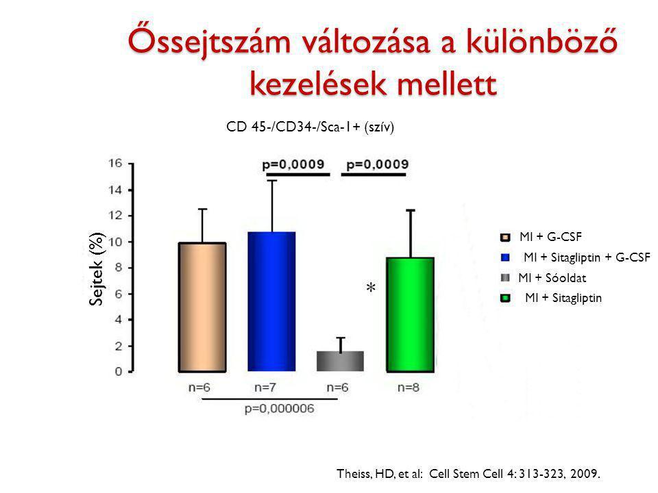 Őssejtszám változása a különböző kezelések mellett Theiss, HD, et al: Cell Stem Cell 4: 313-323, 2009. CD 45-/CD34-/Sca-1+ (szív) Sejtek (%) * MI + Só