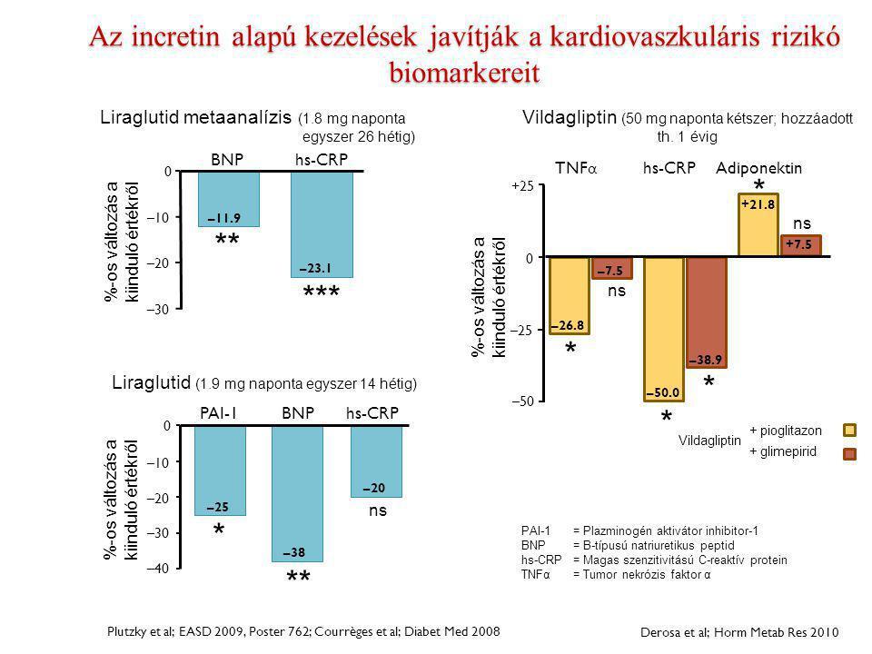 Az incretin alapú kezelések javítják a kardiovaszkuláris rizikó biomarkereit %-os változás a kiinduló értékről Plutzky et al; EASD 2009, Poster 762; C