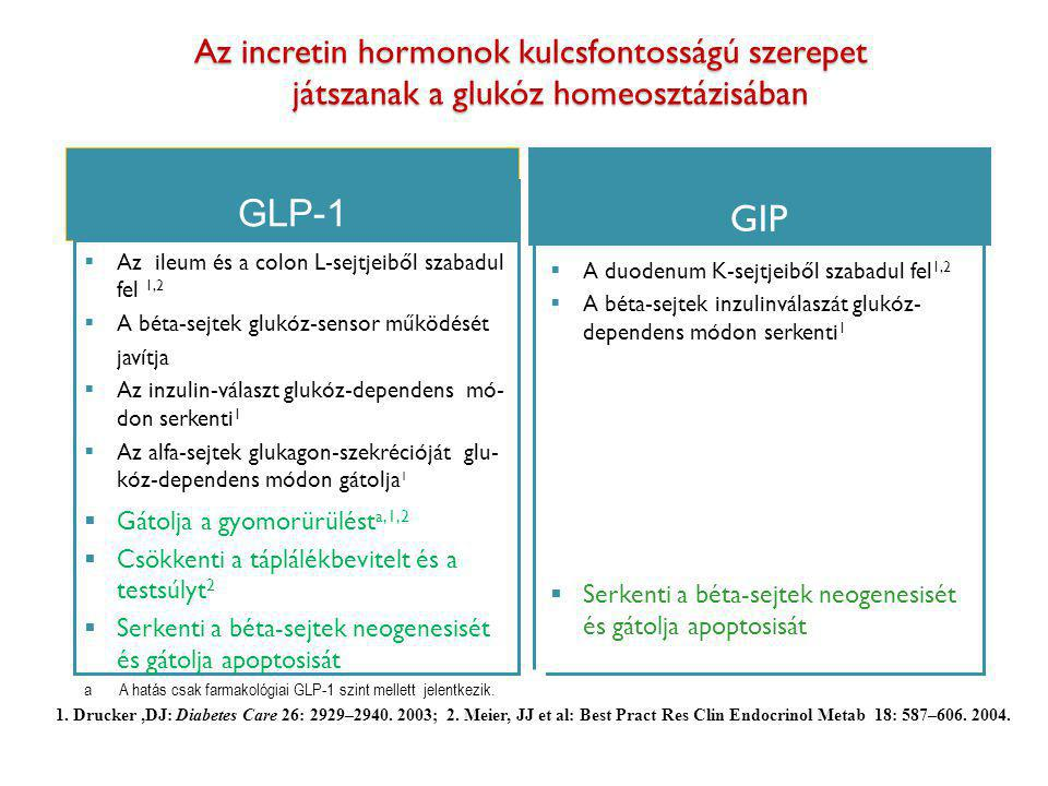 """Lehetséges pleiotrop előnyök diabetesben és az incretinek pleiotrop sajátosságai """"Pleiotrop előnyök diabetesben  A béta-sejt tömeg megőrzése  Keringési kockázat mérséklé-se  Testsúlycsökkentés  Renoprotectio Incretinek pleiotrop hatásai Béta-sejtek neogenesisének serkentése / apoptosisának gátlása (GLP-1, GIP) Endothelvédelem - NO-függő és –független vasodilatatio - neointima képzés serkentés Szív pumpafunkciójának javítása Dyslipidaemia mérséklése Hypertensio csökkentése Testsúlycsökkentés Vesevédelem"""