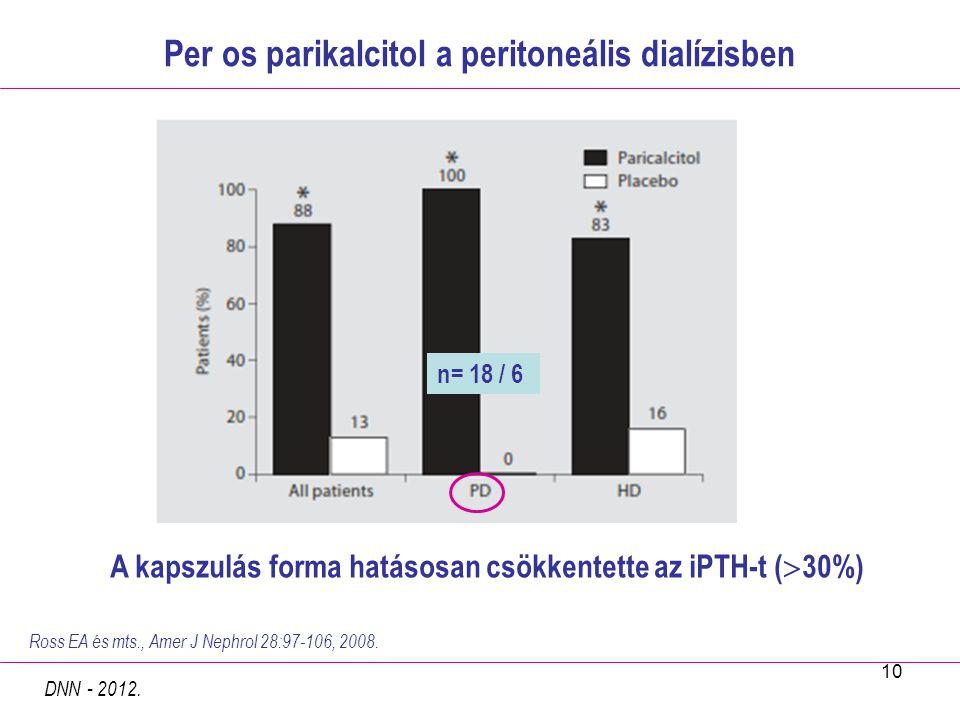 10 Per os parikalcitol a peritoneális dialízisben n= 18 / 6 Ross EA és mts., Amer J Nephrol 28:97-106, 2008. A kapszulás forma hatásosan csökkentette