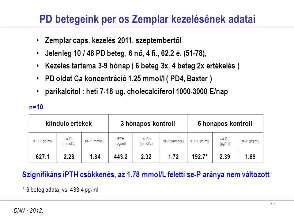 11 PD betegeink per os Zemplar kezelésének adatai DNN - 2012. Zemplar caps. kezelés 2011. szeptembertől Jelenleg 10 / 46 PD beteg, 6 nő, 4 fi., 62.2 é
