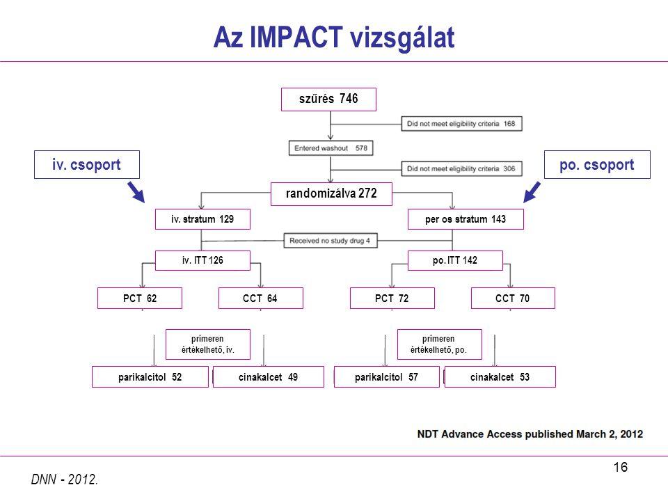 16 Az IMPACT vizsgálat DNN - 2012. szűrés 746 randomizálva 272 iv. stratum 129per os stratum 143 iv. ITT 126po. ITT 142 PCT 62CCT 64PCT 72CCT 70 prime