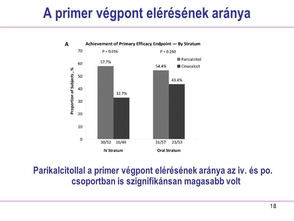 18 A primer végpont elérésének aránya Parikalcitollal a primer végpont elérésének aránya az iv. és po. csoportban is szignifikánsan magasabb volt