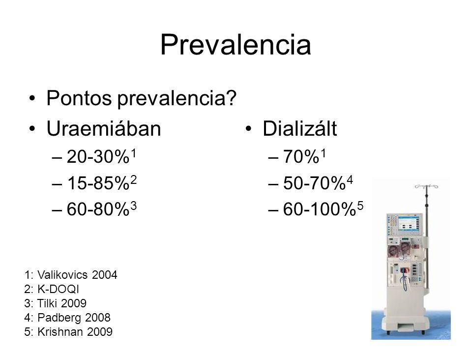 Prevalencia Pontos prevalencia? Uraemiában –20-30% 1 –15-85% 2 –60-80% 3 Dializált –70% 1 –50-70% 4 –60-100% 5 1: Valikovics 2004 2: K-DOQI 3: Tilki 2