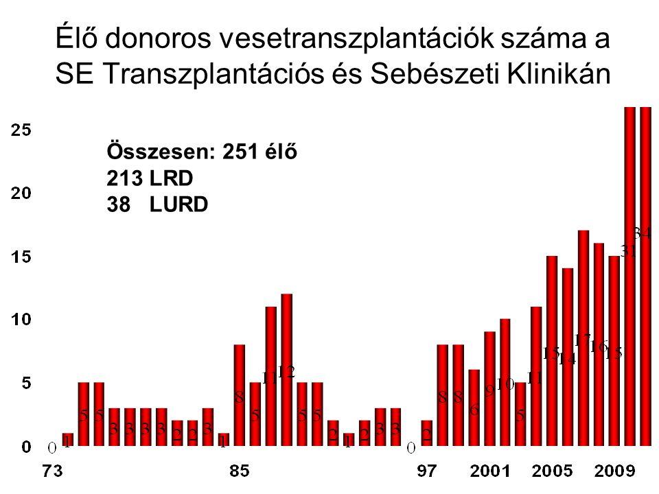 Élő donoros vesetranszplantációk száma a SE Transzplantációs és Sebészeti Klinikán Összesen: 251 élő 213 LRD 38 LURD