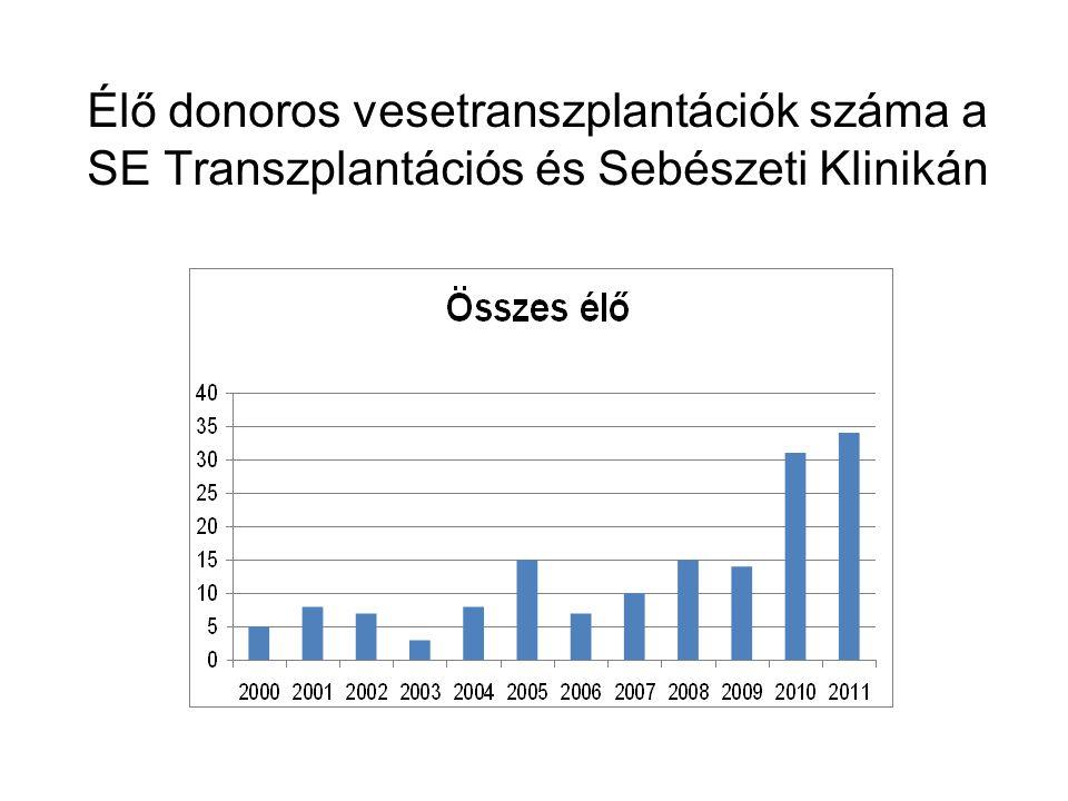 Élő donoros vesetranszplantációk száma a SE Transzplantációs és Sebészeti Klinikán