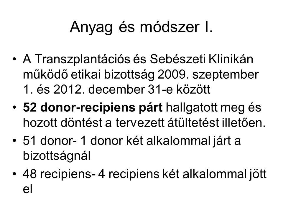 Anyag és módszer I.A Transzplantációs és Sebészeti Klinikán működő etikai bizottság 2009.