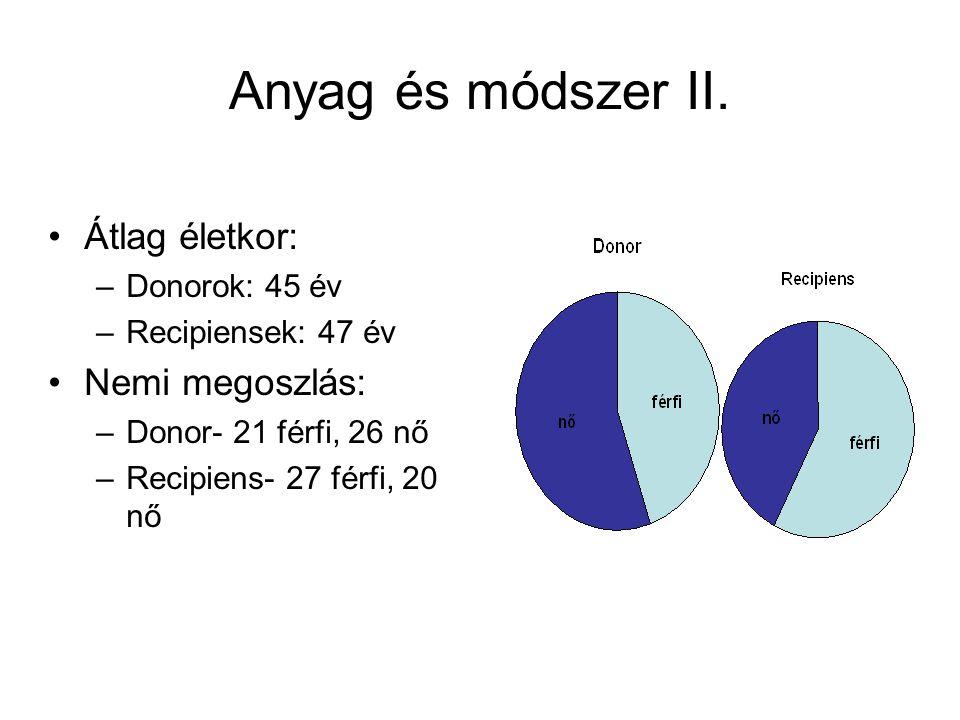 Anyag és módszer II.