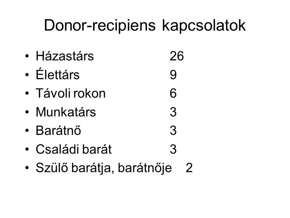 Donor-recipiens kapcsolatok Házastárs26 Élettárs 9 Távoli rokon 6 Munkatárs 3 Barátnő 3 Családi barát 3 Szülő barátja, barátnője 2