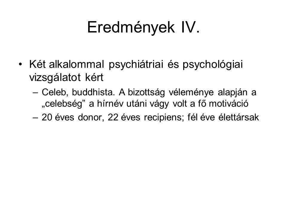 Eredmények IV.Két alkalommal psychiátriai és psychológiai vizsgálatot kért –Celeb, buddhista.