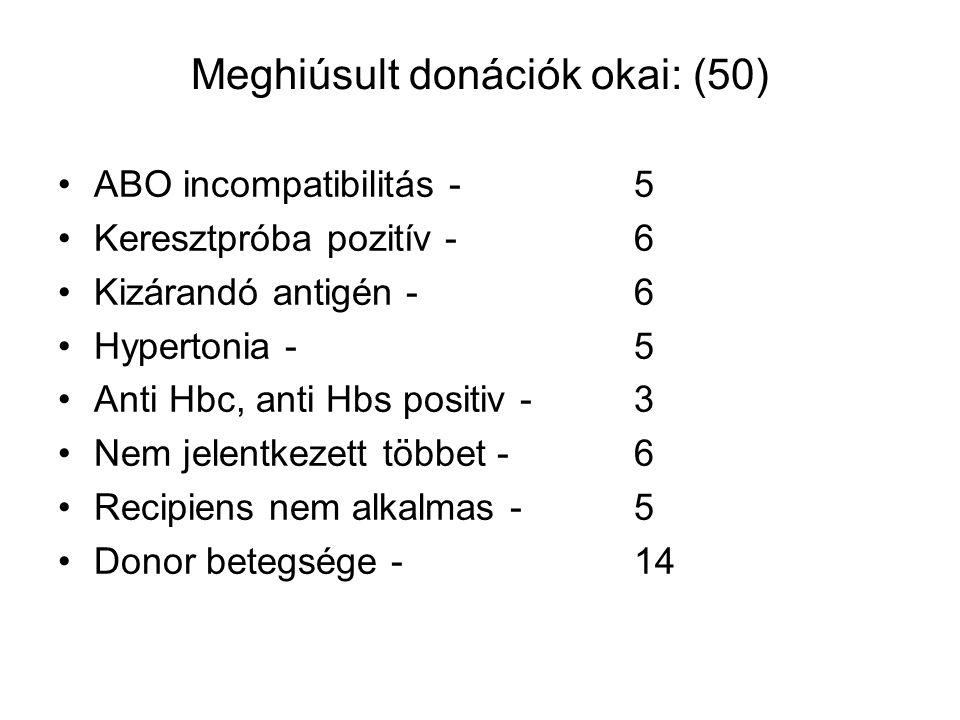 Meghiúsult donációk okai: (50) ABO incompatibilitás - 5 Keresztpróba pozitív - 6 Kizárandó antigén - 6 Hypertonia - 5 Anti Hbc, anti Hbs positiv - 3 Nem jelentkezett többet - 6 Recipiens nem alkalmas - 5 Donor betegsége - 14