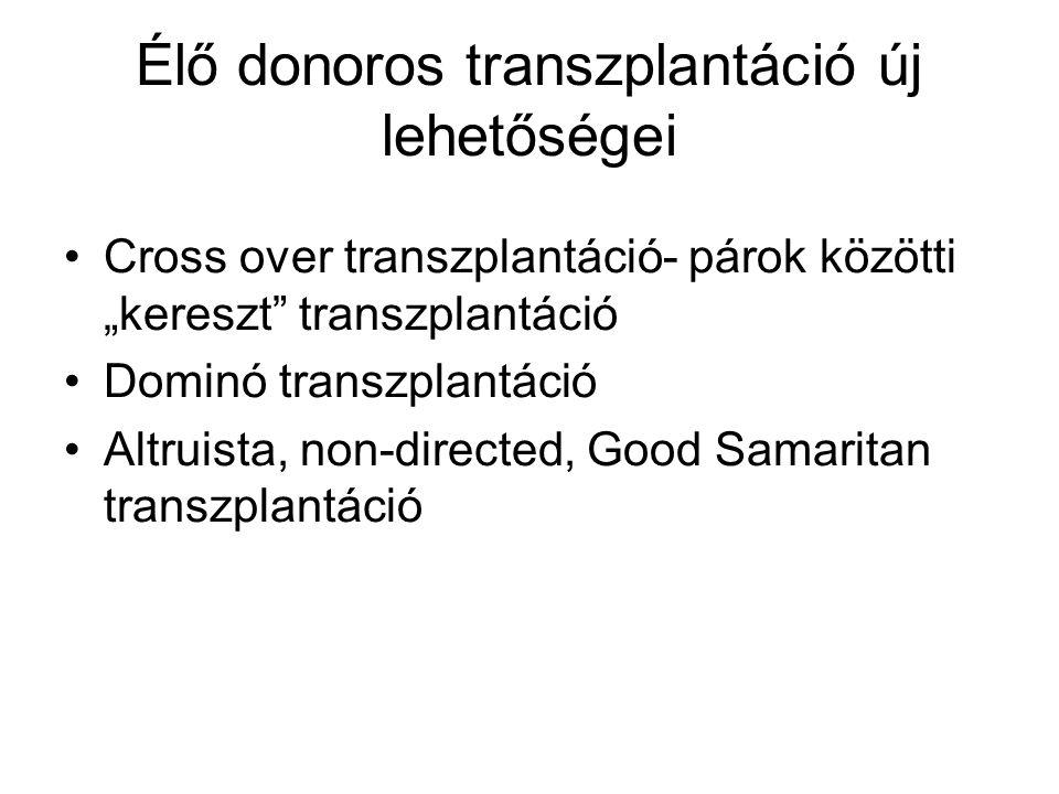 """Élő donoros transzplantáció új lehetőségei Cross over transzplantáció- párok közötti """"kereszt transzplantáció Dominó transzplantáció Altruista, non-directed, Good Samaritan transzplantáció"""