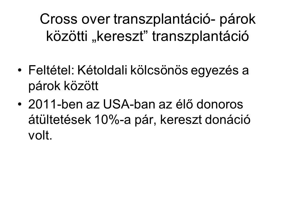 """Cross over transzplantáció- párok közötti """"kereszt transzplantáció Feltétel: Kétoldali kölcsönös egyezés a párok között 2011-ben az USA-ban az élő donoros átültetések 10%-a pár, kereszt donáció volt."""