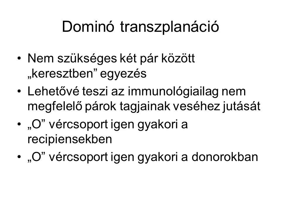 """Dominó transzplanáció Nem szükséges két pár között """"keresztben egyezés Lehetővé teszi az immunológiailag nem megfelelő párok tagjainak veséhez jutását """"O vércsoport igen gyakori a recipiensekben """"O vércsoport igen gyakori a donorokban"""