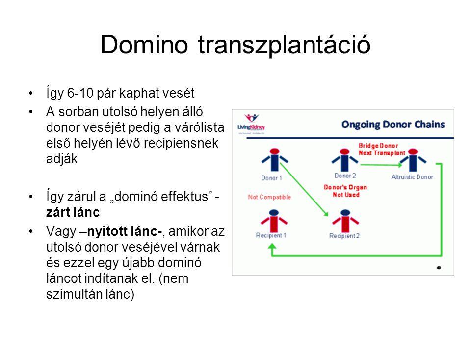 """Domino transzplantáció Így 6-10 pár kaphat vesét A sorban utolsó helyen álló donor veséjét pedig a várólista első helyén lévő recipiensnek adják Így zárul a """"dominó effektus - zárt lánc Vagy –nyitott lánc-, amikor az utolsó donor veséjével várnak és ezzel egy újabb dominó láncot indítanak el."""