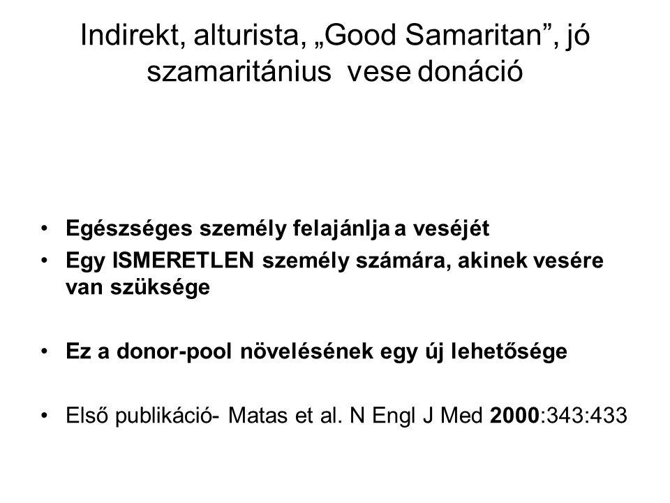 """Indirekt, alturista, """"Good Samaritan , jó szamaritánius vese donáció Egészséges személy felajánlja a veséjét Egy ISMERETLEN személy számára, akinek vesére van szüksége Ez a donor-pool növelésének egy új lehetősége Első publikáció- Matas et al."""