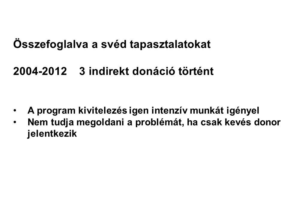 Összefoglalva a svéd tapasztalatokat 2004-2012 3 indirekt donáció történt A program kivitelezés igen intenzív munkát igényel Nem tudja megoldani a problémát, ha csak kevés donor jelentkezik