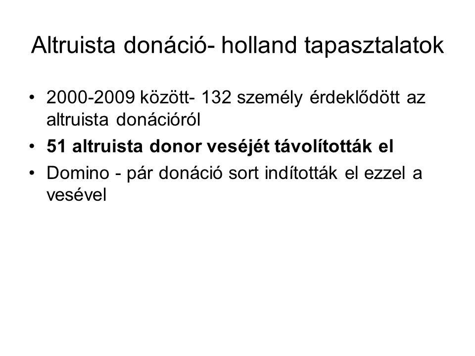 Altruista donáció- holland tapasztalatok 2000-2009 között- 132 személy érdeklődött az altruista donációról 51 altruista donor veséjét távolították el Domino - pár donáció sort indították el ezzel a vesével