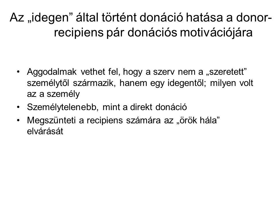 """Az """"idegen által történt donáció hatása a donor- recipiens pár donációs motivációjára Aggodalmak vethet fel, hogy a szerv nem a """"szeretett személytől származik, hanem egy idegentől; milyen volt az a személy Személytelenebb, mint a direkt donáció Megszünteti a recipiens számára az """"örök hála elvárását"""