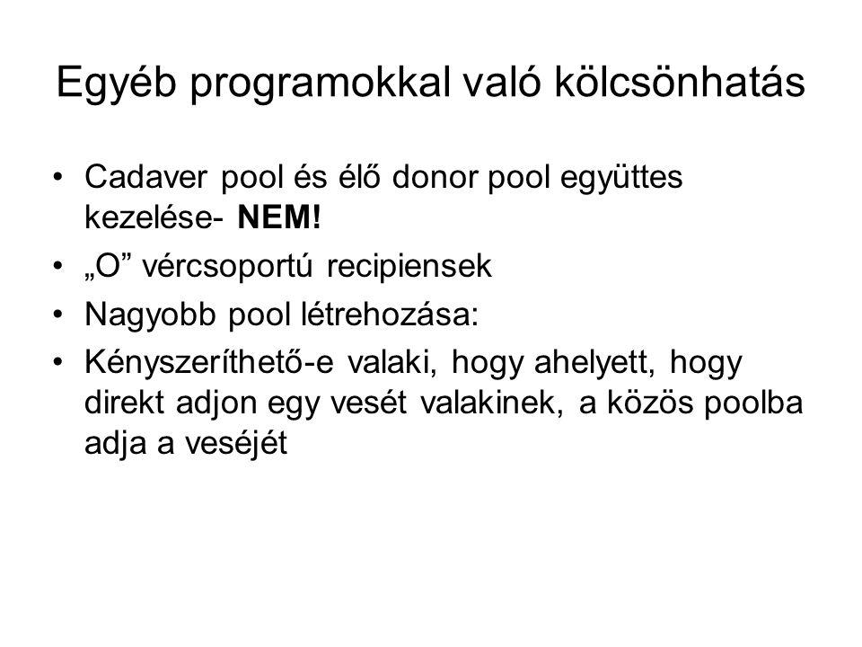 Egyéb programokkal való kölcsönhatás Cadaver pool és élő donor pool együttes kezelése- NEM.