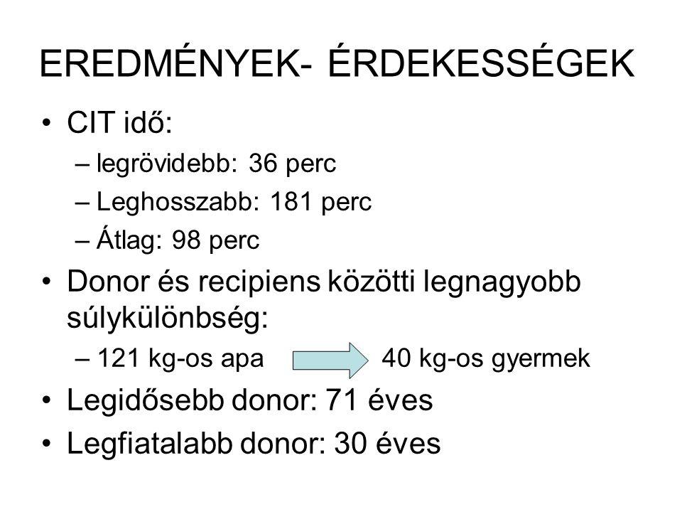 EREDMÉNYEK- ÉRDEKESSÉGEK CIT idő: –legrövidebb: 36 perc –Leghosszabb: 181 perc –Átlag: 98 perc Donor és recipiens közötti legnagyobb súlykülönbség: –121 kg-os apa40 kg-os gyermek Legidősebb donor: 71 éves Legfiatalabb donor: 30 éves