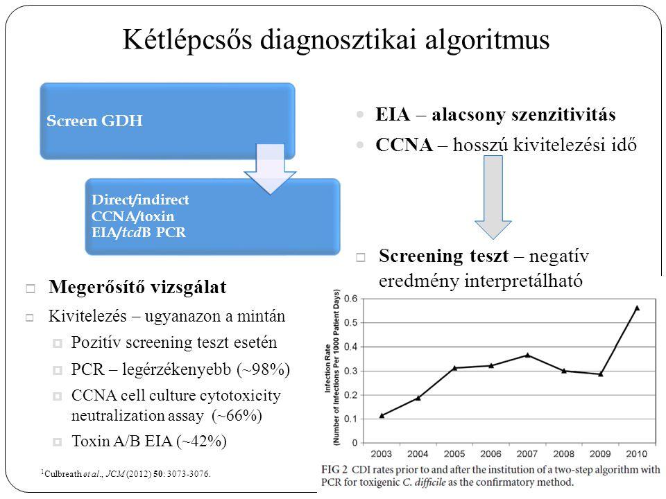 Kétlépcsős diagnosztikai algoritmus EIA – alacsony szenzitivitás CCNA – hosszú kivitelezési idő Screen GDH Direct/indirect CCNA/toxin EIA/ tcd B PCR  Screening teszt – negatív eredmény interpretálható  Megerősítő vizsgálat  Kivitelezés – ugyanazon a mintán  Pozitív screening teszt esetén  PCR – legérzékenyebb (~98%)  CCNA cell culture cytotoxicity neutralization assay (~66%)  Toxin A/B EIA (~42%) 1 Culbreath et al., JCM (2012) 50: 3073-3076.