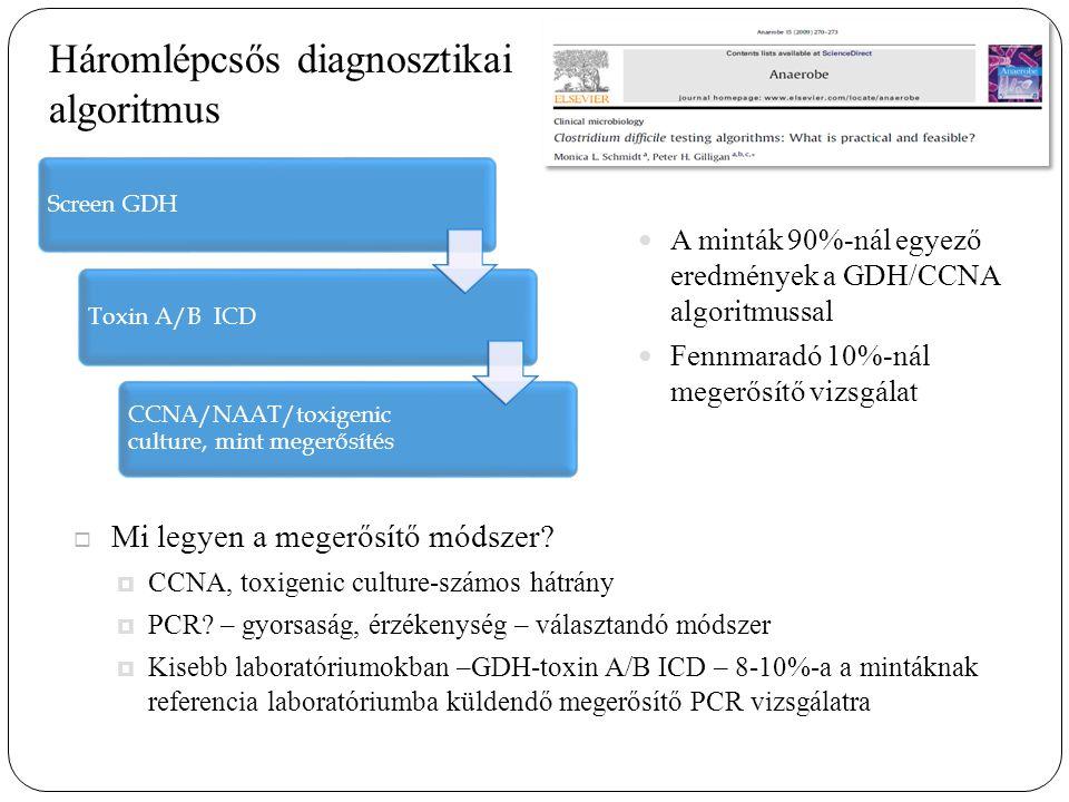 Háromlépcsős diagnosztikai algoritmus A minták 90%-nál egyező eredmények a GDH/CCNA algoritmussal Fennmaradó 10%-nál megerősítő vizsgálat Screen GDHToxin A/B ICD CCNA/NAAT/toxigenic culture, mint megerősítés  Mi legyen a megerősítő módszer.