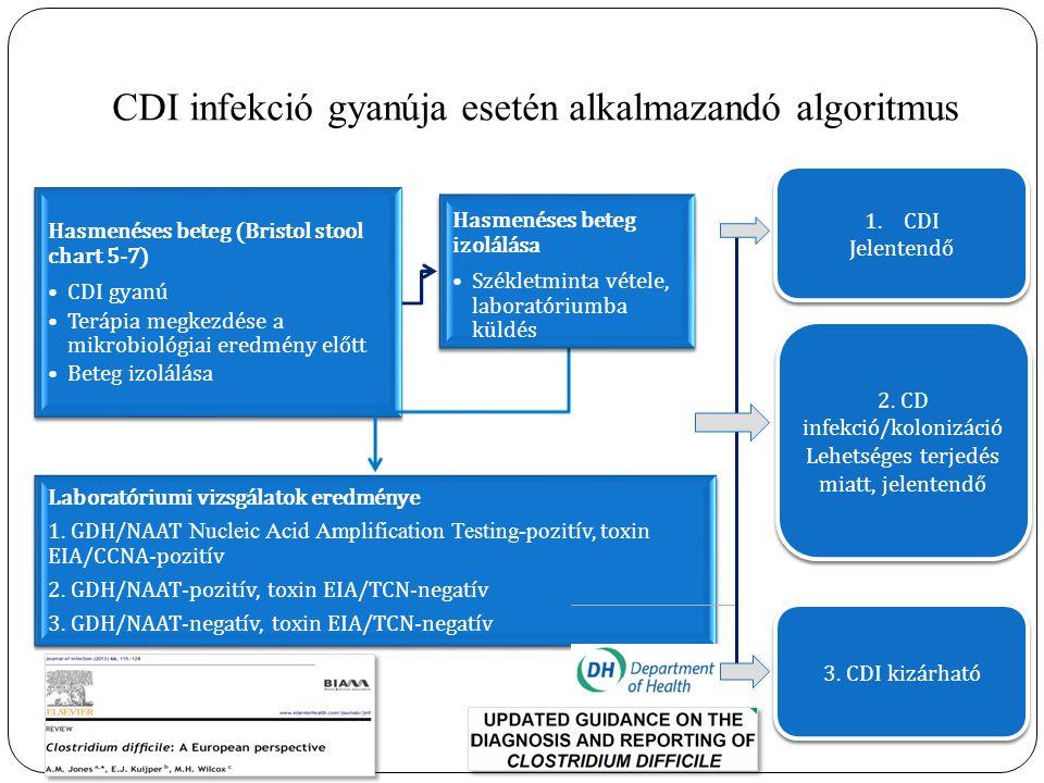 CDI infekció gyanúja esetén alkalmazandó algoritmus Hasmenéses beteg (Bristol stool chart 5-7) CDI gyanú Terápia megkezdése a mikrobiológiai eredmény előtt Beteg izolálása Hasmenéses beteg izolálása Székletminta vétele, laboratóriumba küldés Laboratóriumi vizsgálatok eredménye 1.