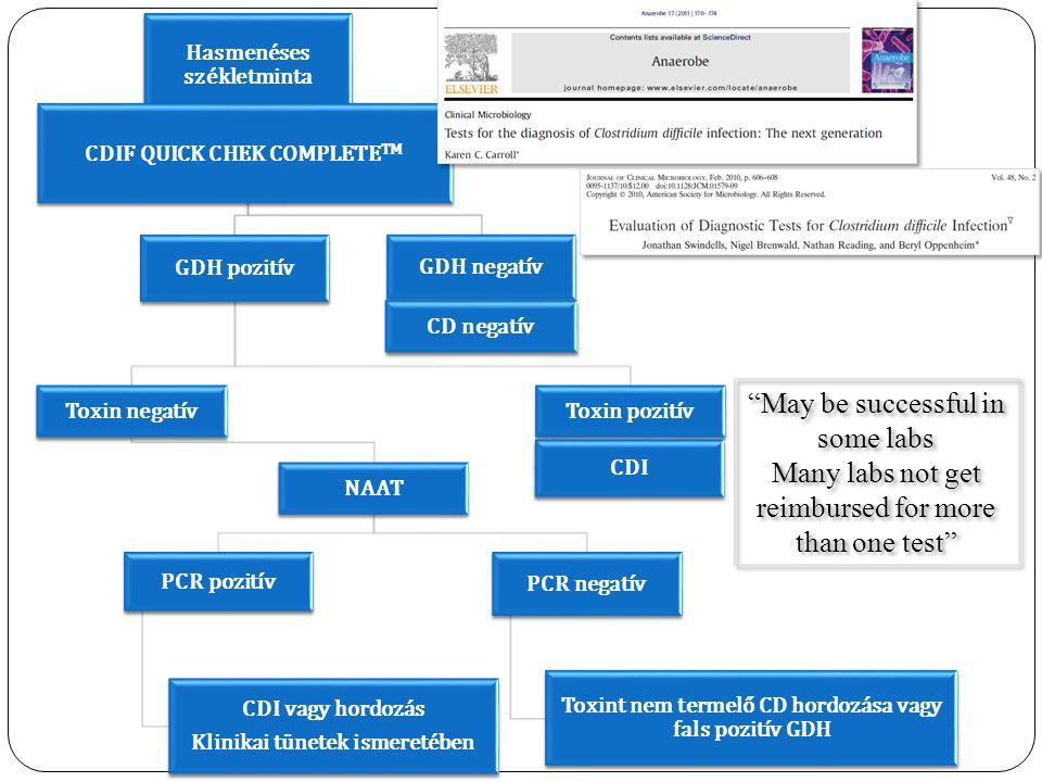 Hasmenéses székletminta GDH pozitív Toxin negatív NAAT PCR pozitív CDI vagy hordozás Klinikai tünetek ismeretében PCR negatív Toxint nem termelő CD ho
