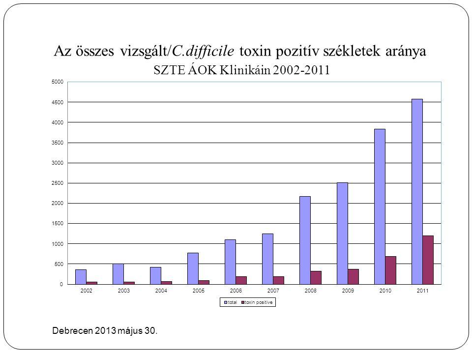 Az összes vizsgált/C.difficile toxin pozitív székletek aránya SZTE ÁOK Klinikáin 2002-2011 Debrecen 2013 május 30.