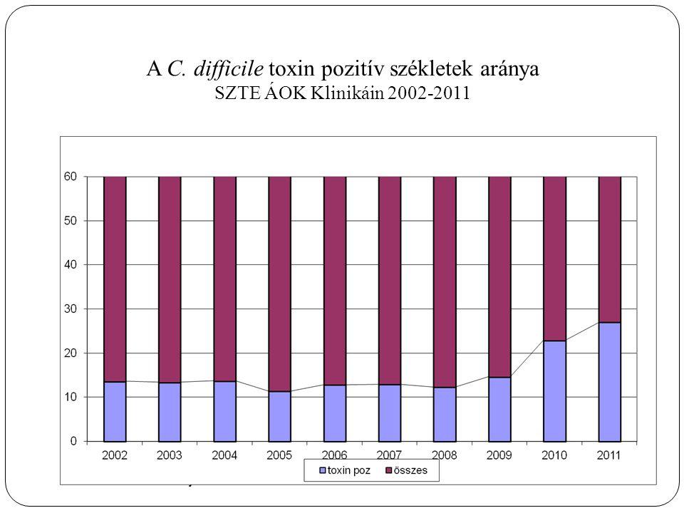 A C. difficile toxin pozitív székletek aránya SZTE ÁOK Klinikáin 2002-2011 Debrecen 2013 május 30.